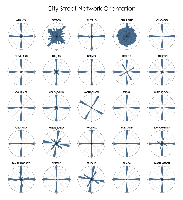 City street network grid orientations, rose plot, polar