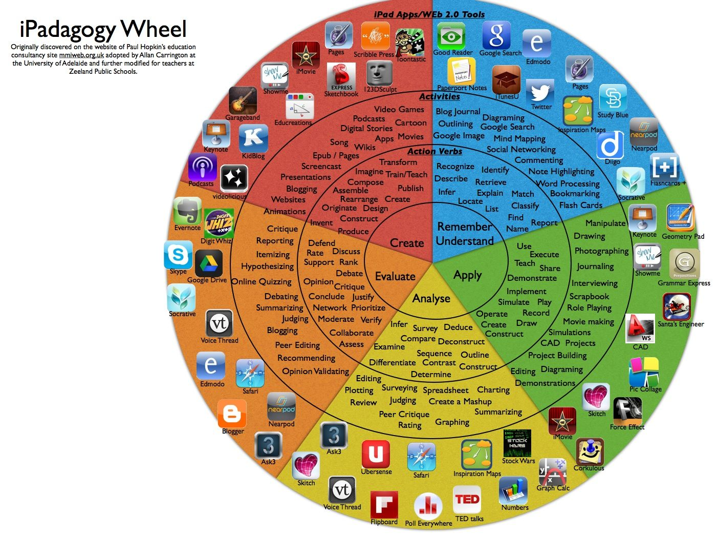iPadagogy Bloom's Taxonomy App Wheels Blooms taxonomy