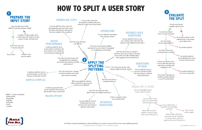 How To Split A User Story Flowchart Via Richard Lawrence At Agile