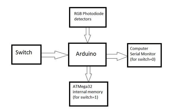 Block Diagram of Colour Detector using Arduino Microcontroller | Arduino,  Arduino projects, DetectorPinterest
