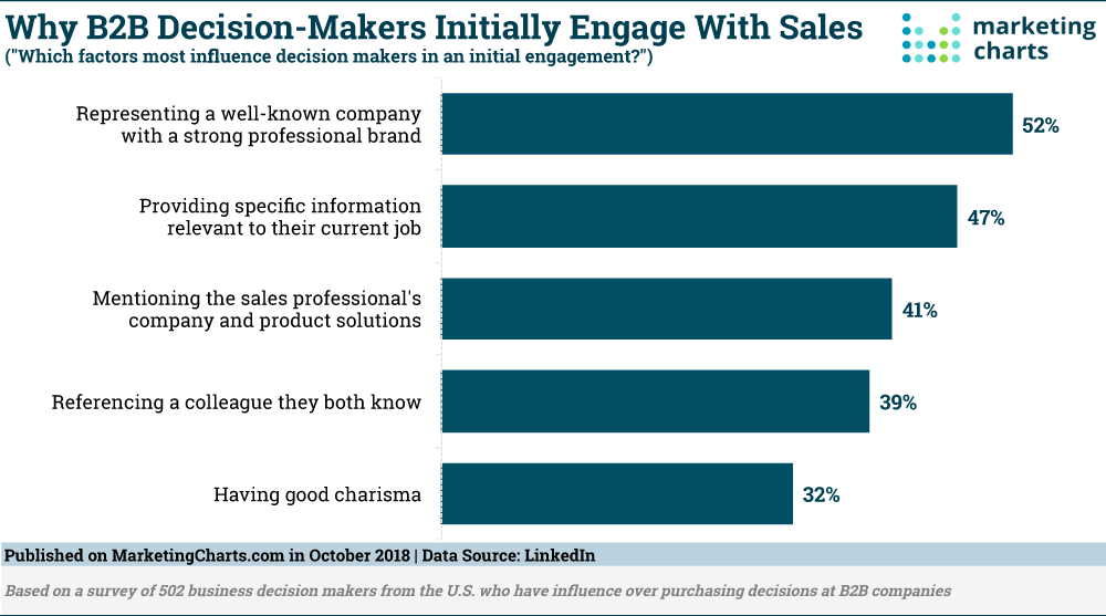 Why B2b Decision Makers Initially Engage With Sales Which Factors Most Influence Decision Makers In An In Infographic Marketing Marketing Engagement Marketing