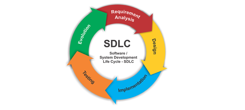 Software Development Life Cycle Sdlc Is Important For The Software Proj Software Development Life Cycle Development Life Cycle Systems Development Life Cycle