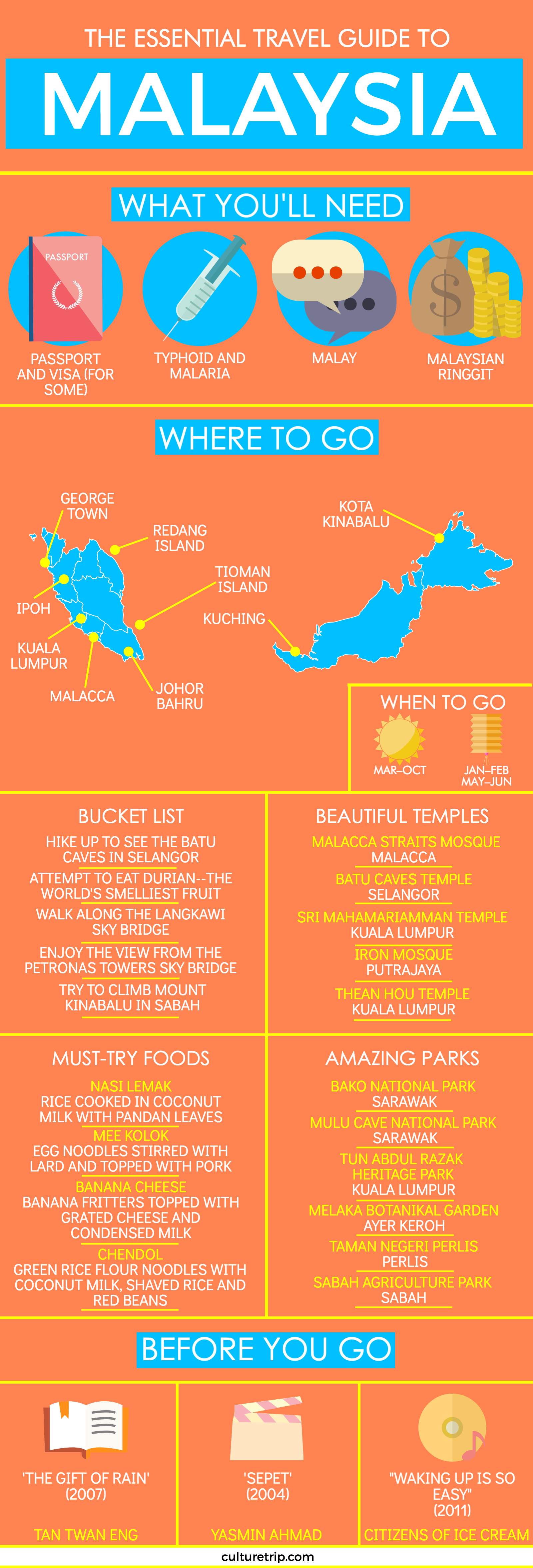 The Essential Travel Guide to Malaysia (Infographic)