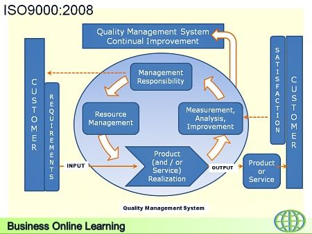 ISO9000:2008 Quality Management System Standard | QA me | Change