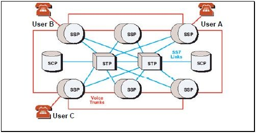 SS7 (Signaling System Number 7) is the network control signaling