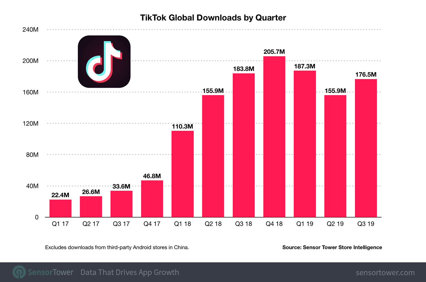 Tiktok Crosses 1 5 Billion Download Mark With Most Number Of Users From India Music Streaming App Social Media Apps Music Streaming