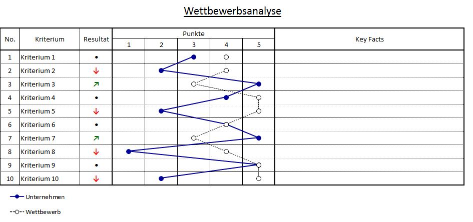 Wettbewerbsanalyse 6 00 Euro Excel Vorlage Vorlagen Rhetorik