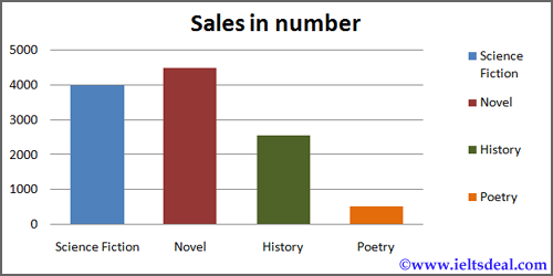 IELTS Writing Task 1: Single bar chart, writing strategies