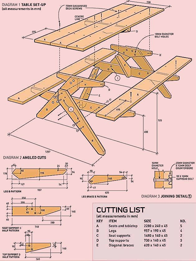 Photo of How To Build A Classic Picnic Table – Australian Handyman Magazine