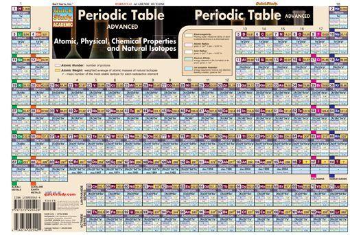 Periodic Table Advanced - new periodic table download