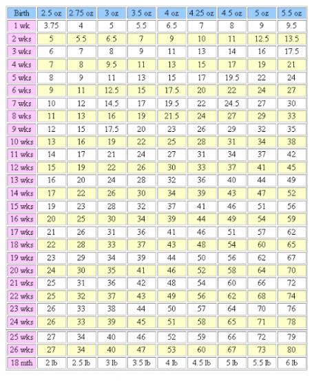 German Shepherd Weight Chart Male Homeschoolingforfree