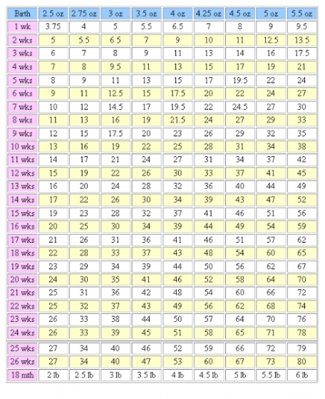 Chihuahua Weight Calculator : chihuahua, weight, calculator, Chihuahua, Growth, Chart, Gallery