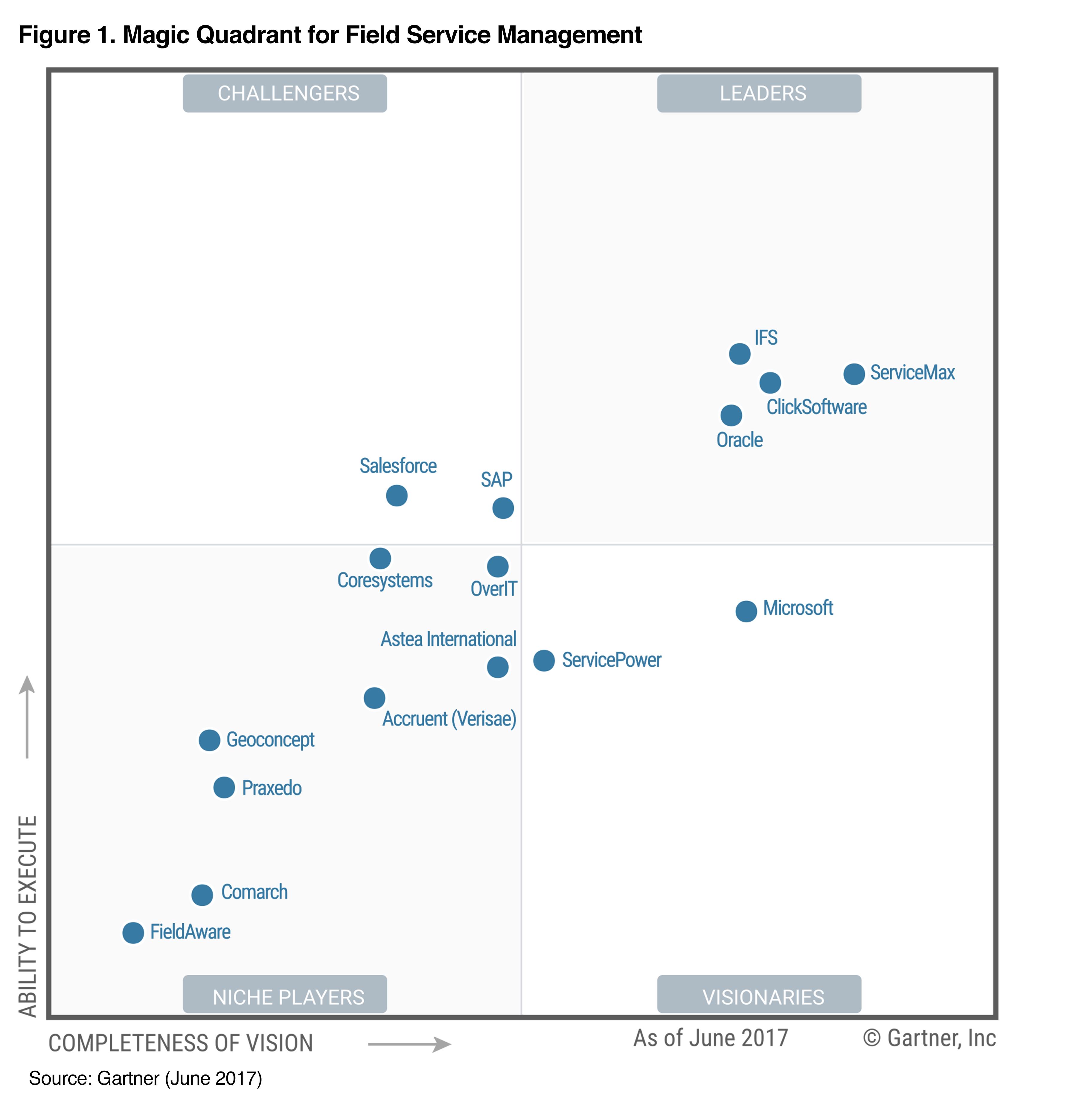 Gartner Magic Quadrant Leader For Field Service Management Management Business Intelligence Adobe Indesign Cs6