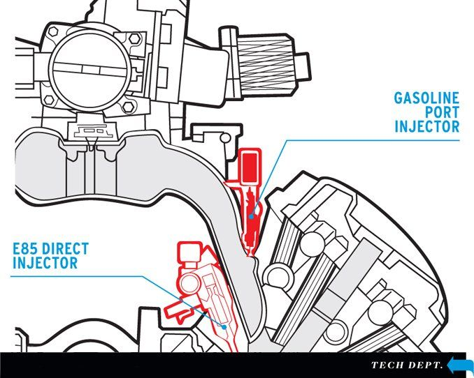 ethanol-injection systems explained - tech dept  - car and driver