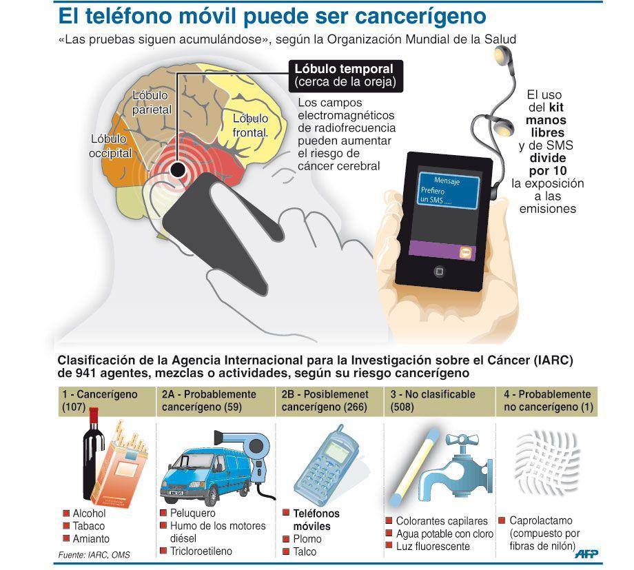 El teléfono móvil puede ser cancerígeno #infografia ...