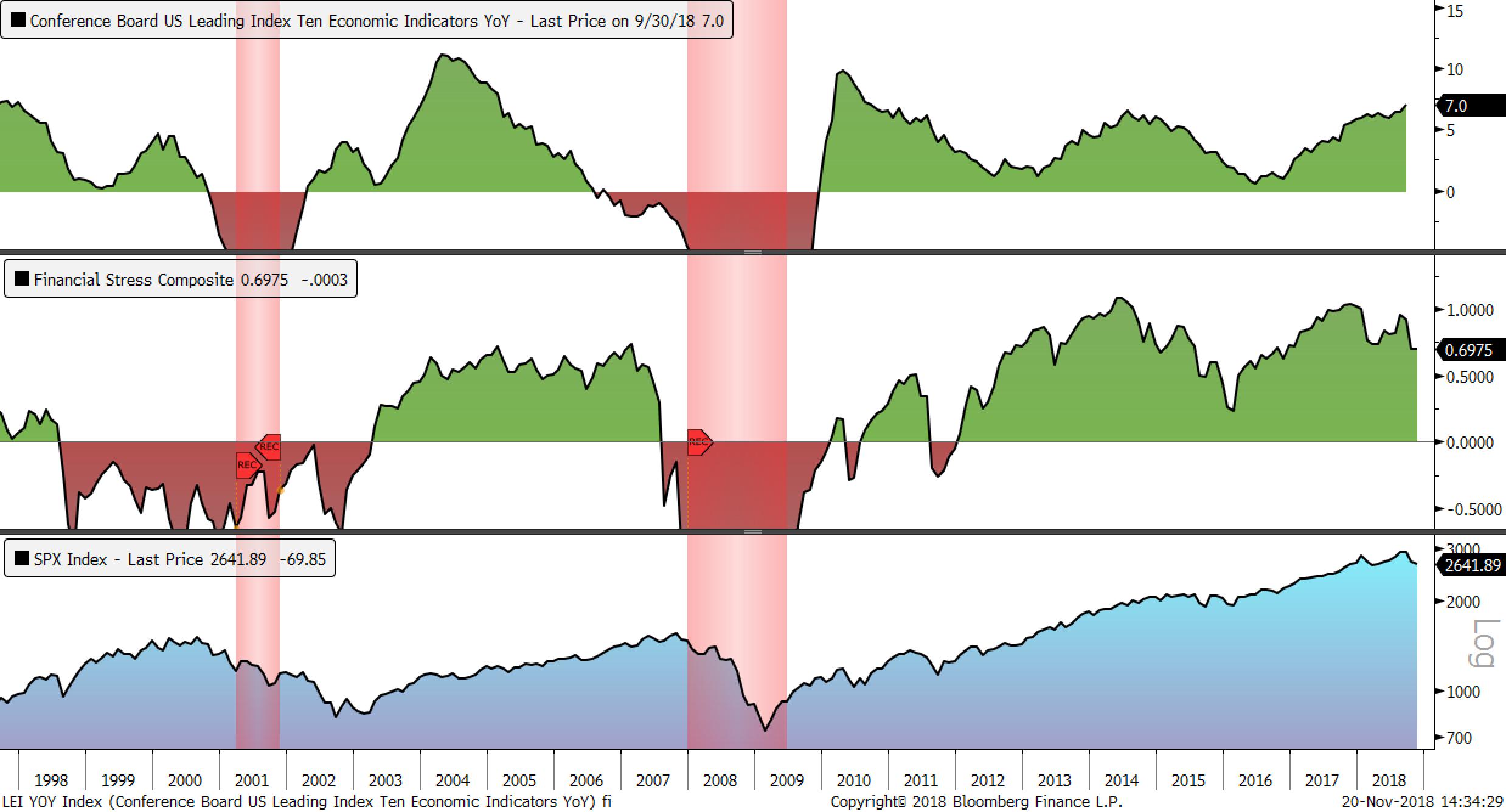 leading economic indicators Economic indicator