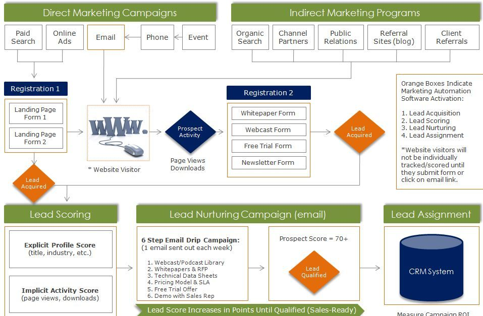 Marketing Automation Diagram (Infographic) depicting lead ...
