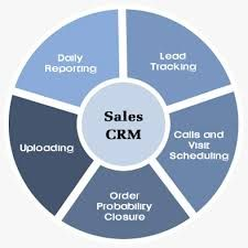 Which CRM suits my Business? Choosing a CRM program means obtaining the software that best suits the company's demands. CRM software comes with many features and tools, and despite the fact that many CRM products offer similar features. http://www.nissiscrm.com/index.html