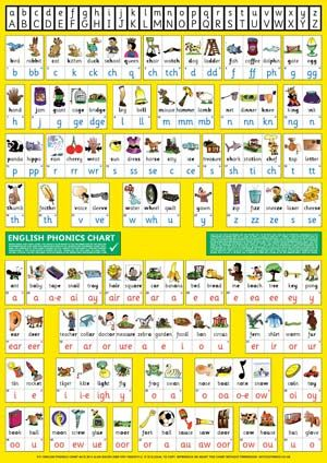 Thrass English Phonics Chart Programme | Piano Music | Pinterest