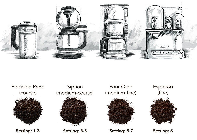 Will Food Processor Grind Coffee
