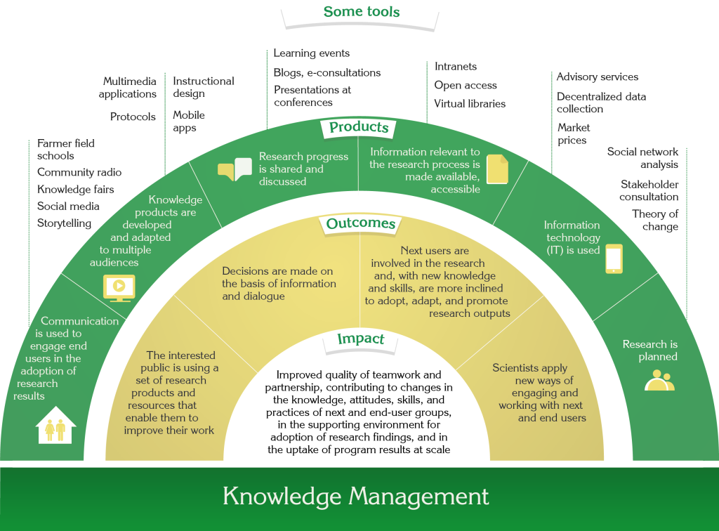CIAT's Theory of Change of knowledge management