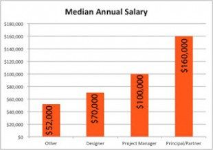 Top trends in salary interior designers to watch https also pin by design on interiordesgn pinterest rh