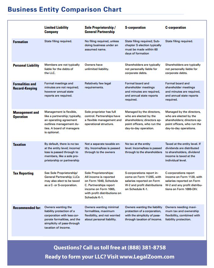 Business Entity Comparison Chart S Corporation Sole Proprietorship Comparison Chart