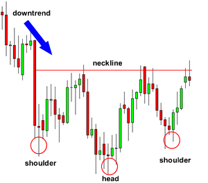 Head an dhsoulder pattern forex