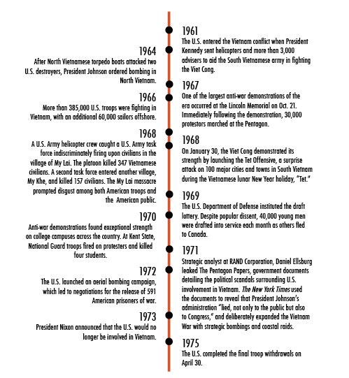 This Is A Timeline Of Important Events That Took Place Over The