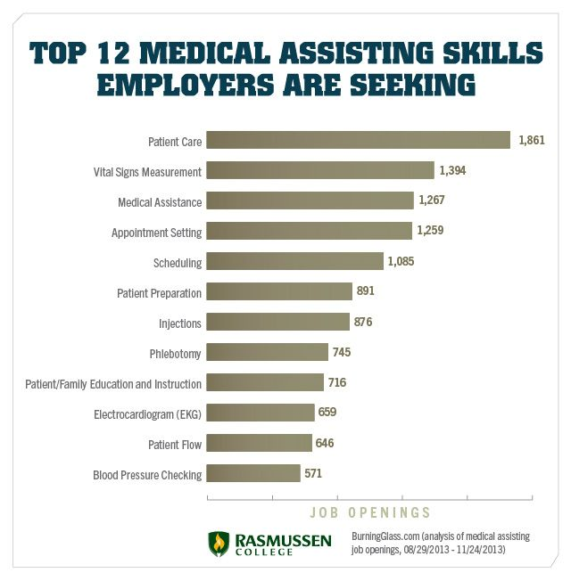 Medical assisting skills chart Healthcare Pinterest Medical - medical records job description