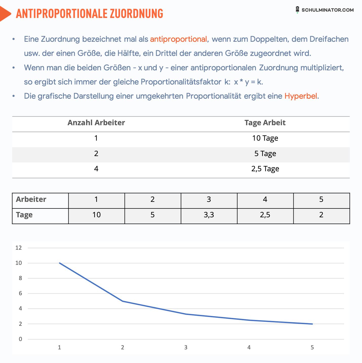 Was Ist Eine Antiproportionale Zuordnung Mathe Multiplizieren Schulminator