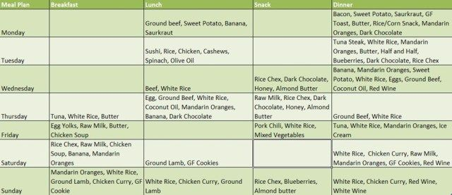 Today We Will Reveal The Ketogenic Diet Food List  A Sample