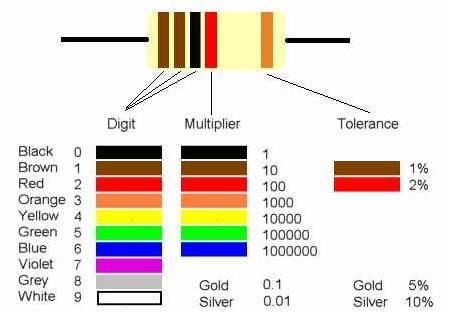 An international and universally accepted resistor color coding - resistor color code chart