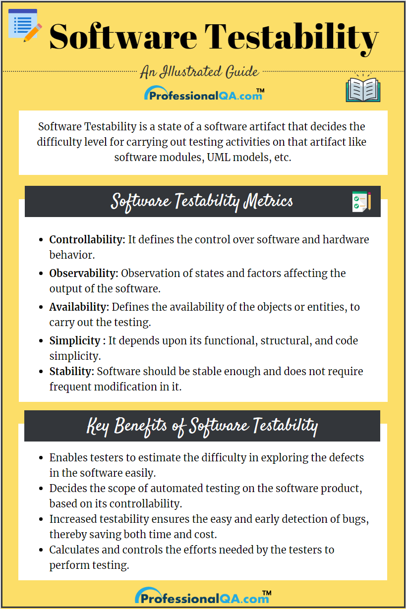 Software Testability Computer Basics Cloud Computing Services Learn Web Development