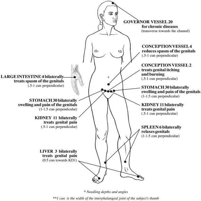 Gr1 Jpg 641 640 Acupressure Treatment Acupuncture Benefits