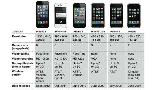 iPhone History – Who Knew So Much Could Happen in 5 Years?!