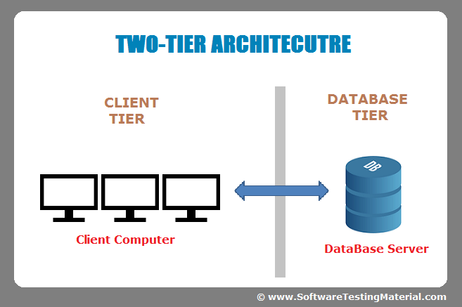 Two Tier Software Architecture Software Business Data Architecture