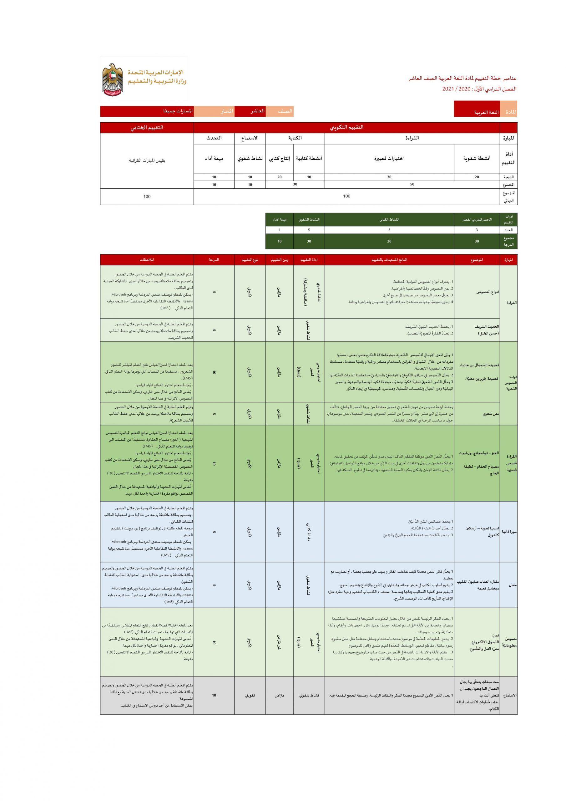 عناصر خطة التقييم الفصل الدراسي الاول للصف العاشر مادة اللغة العربية Periodic Table