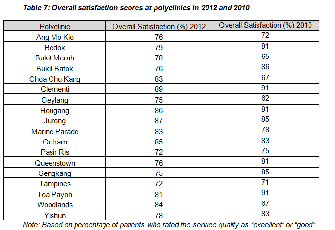 Moh   Patient Satisfaction Survey  Singapore Primary Care