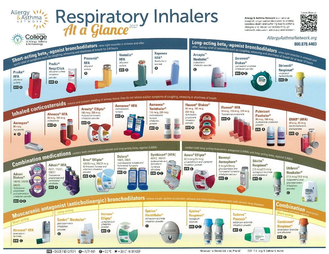Pin By Fallon Bauer On Saving Lives Nursing Tips Inhaler Respiratory