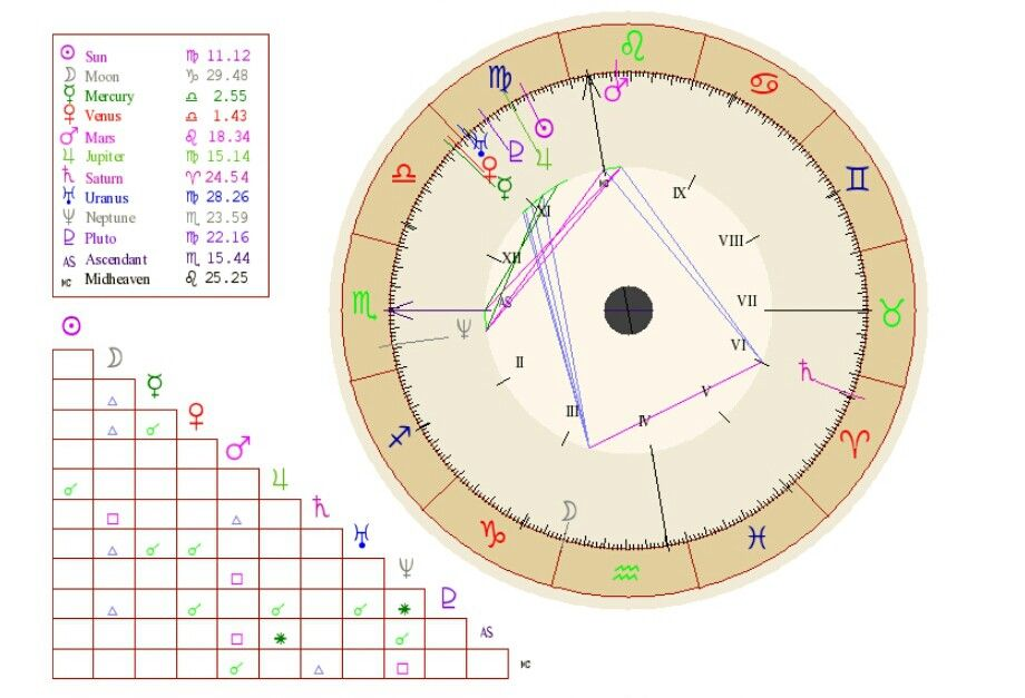 My Personal Natalbirth Chart Cafeastrology Com Alchemy