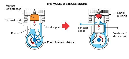 how rc planes 2 stroke engine works rookie rc flyer pinterest rh pinterest co uk