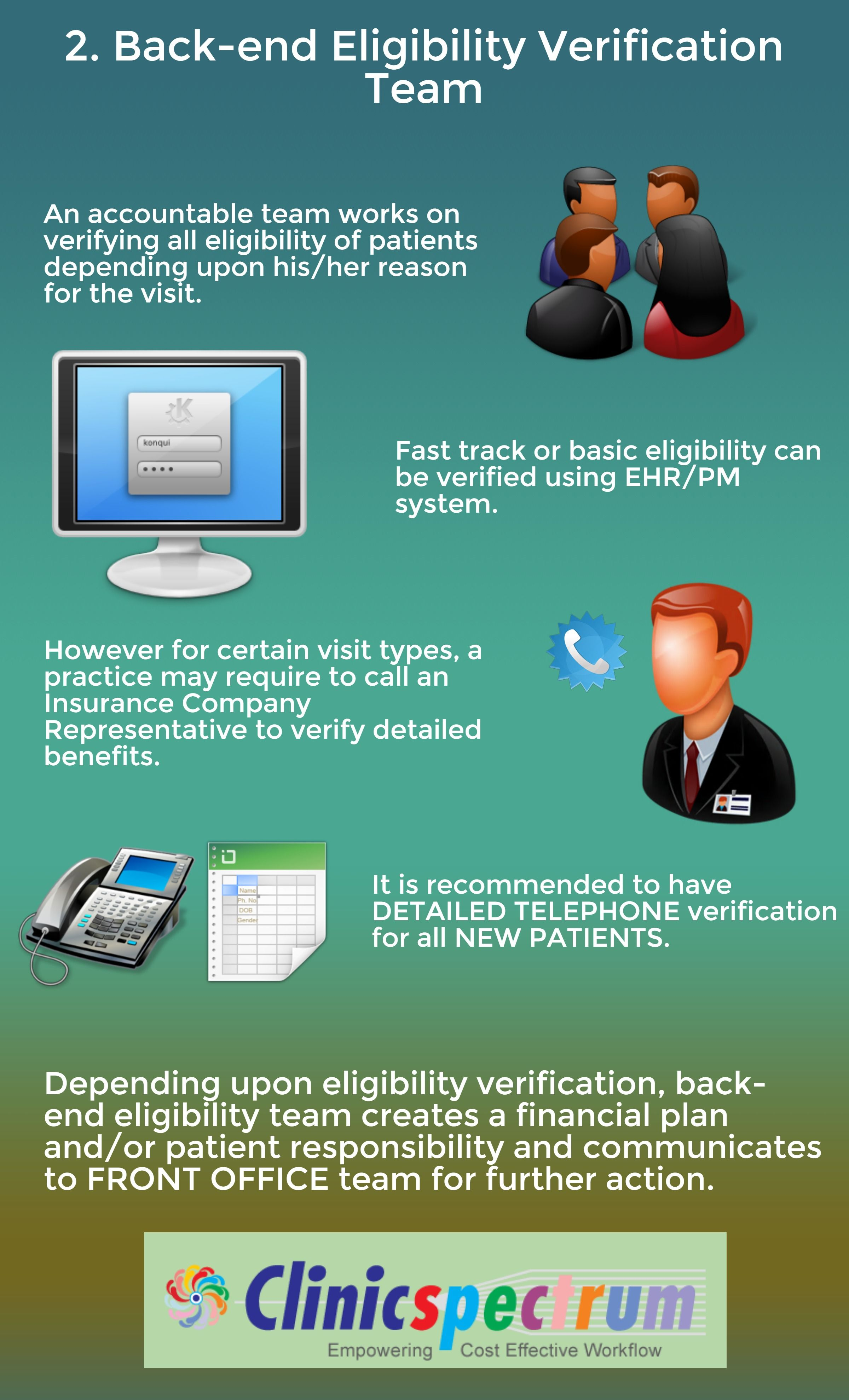 Step 2 Back End Eligibility Verification Of Ideal Practice
