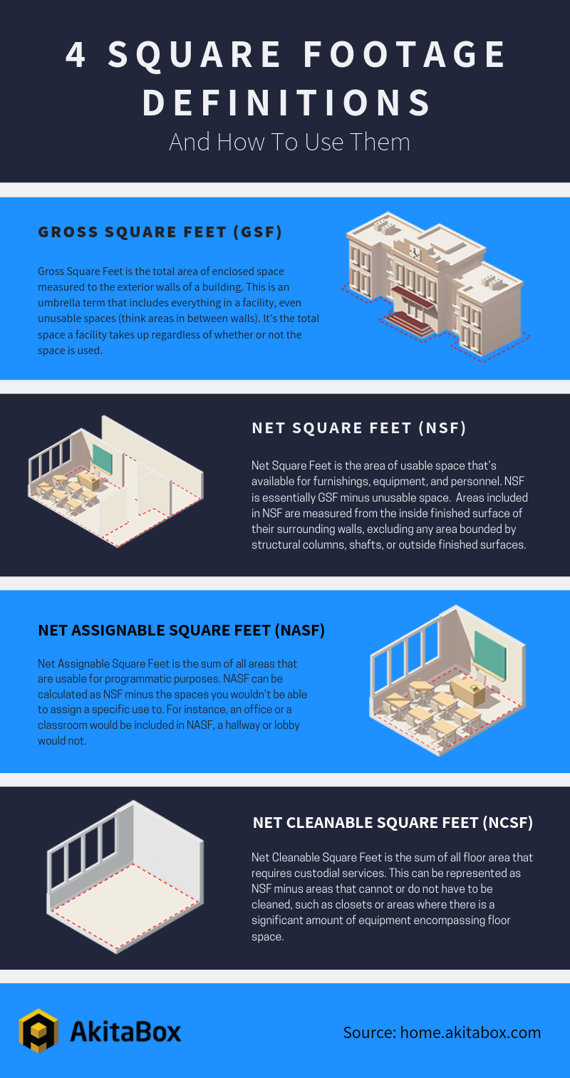 Square Footage Definitions Infographic Akitabox Definitions Square Footage Infographic