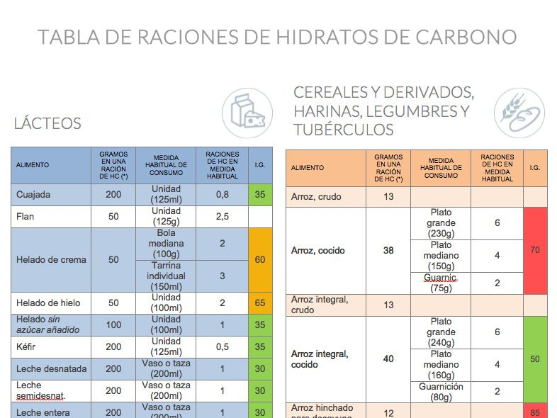 tabla de dieta adecuada para la diabetes
