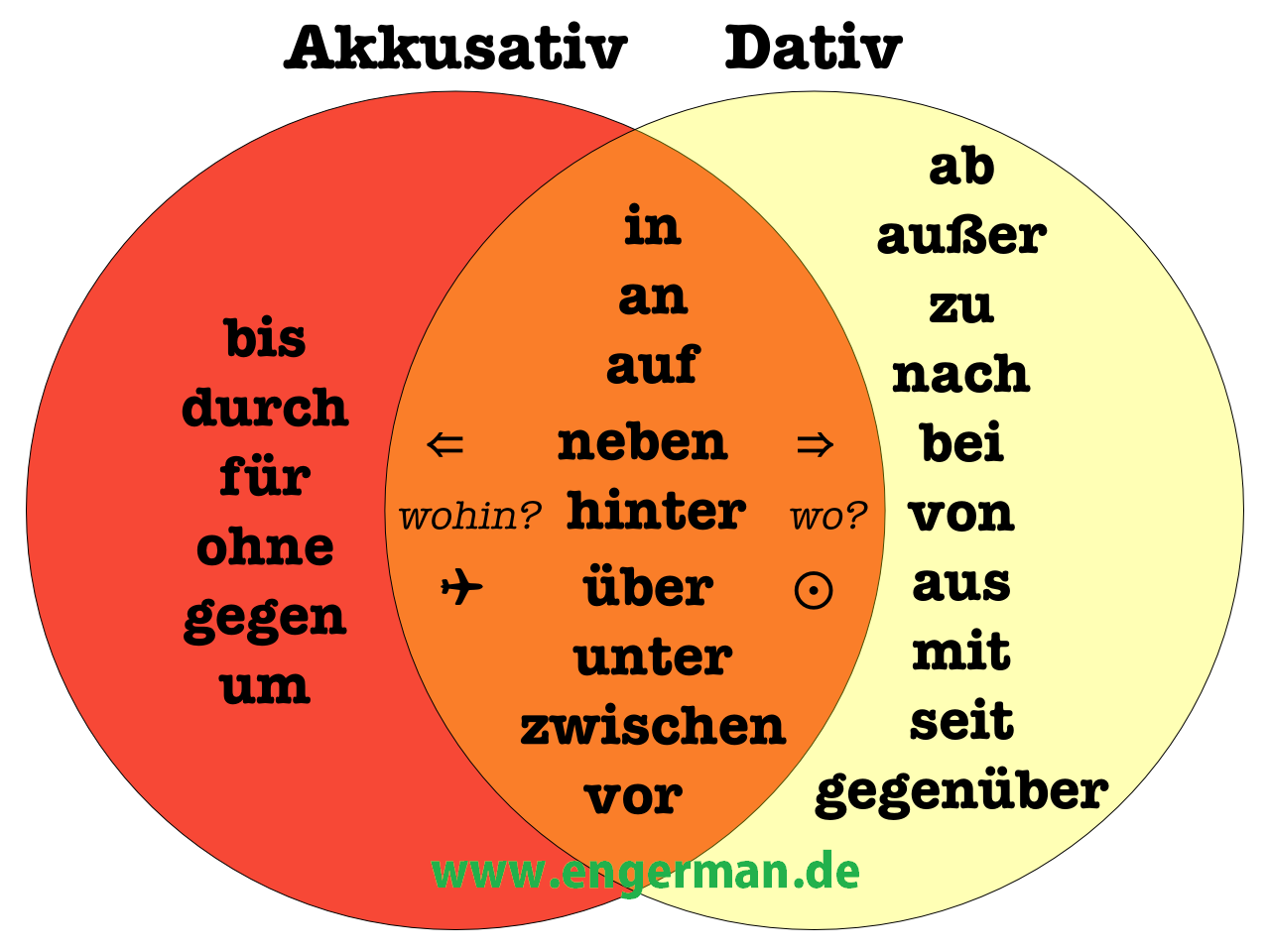 German Grammar - Prapositionen mit Dativ und Akkusativ ...