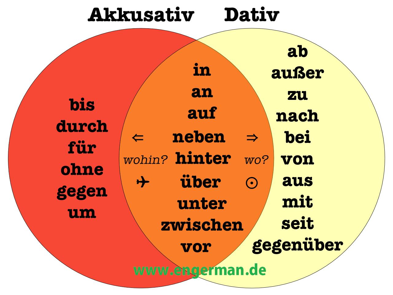 7 ways to a german language hpm light batten wiring diagram grammar prapositionen mit dativ und akkusativ