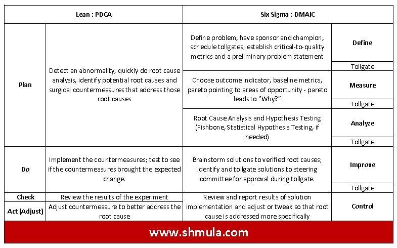 PDCA-DMAIC-Comparison-Chart-shmula-six-sigma-lean.jpg 785×490 pixels