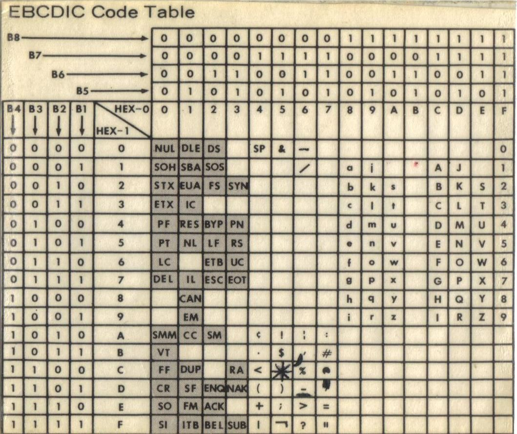 Ebcdic code table form tag pinterest tables for Tab ascii code