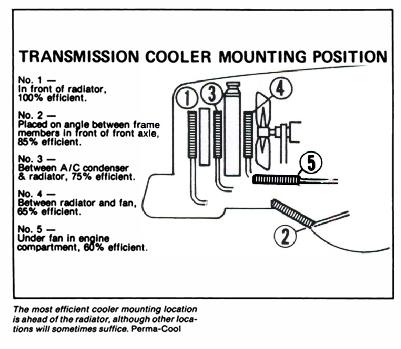 Transmission Cooler mounting position   Truck MOTOR / DRIVE